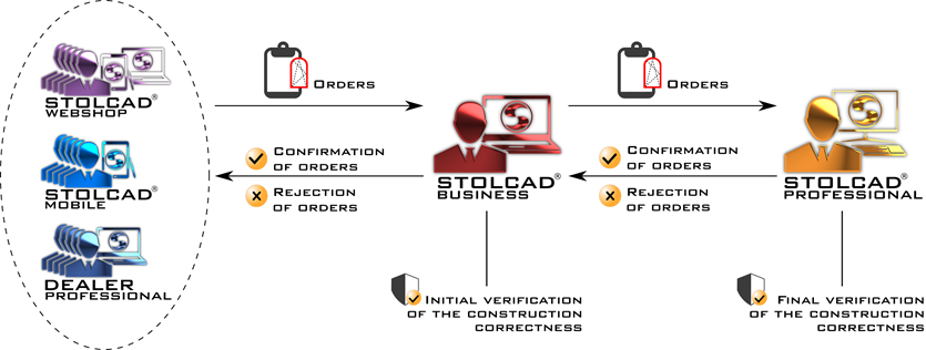 The process diagram of the order flow